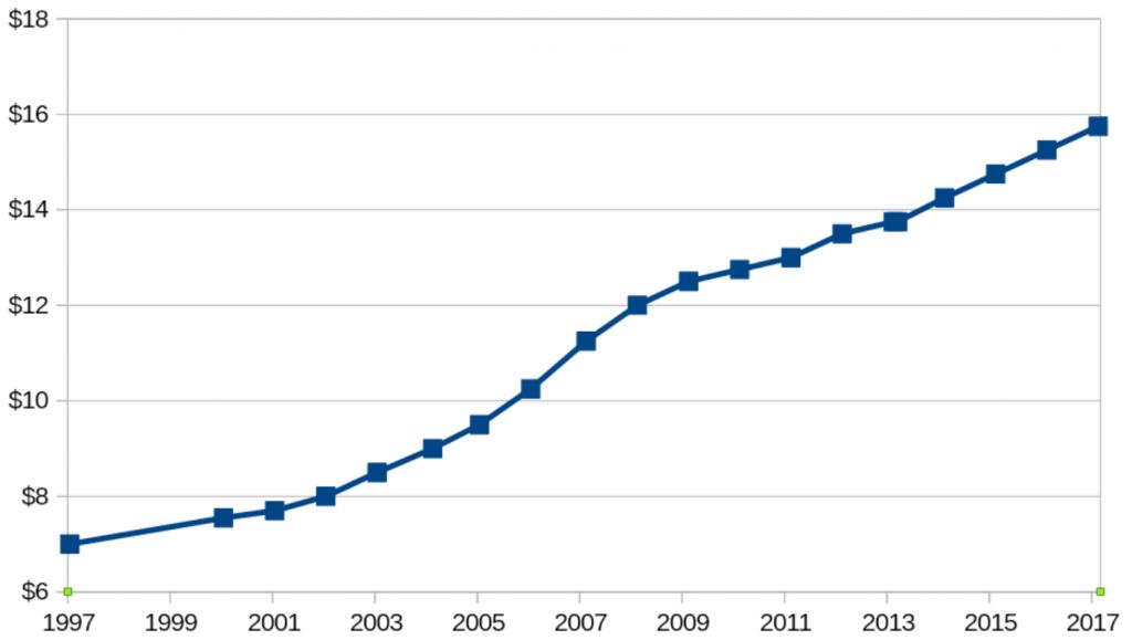 ニュージーランドの最低賃金の推移